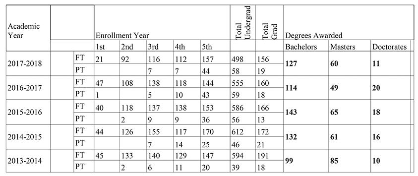 ABET Enrollment Data